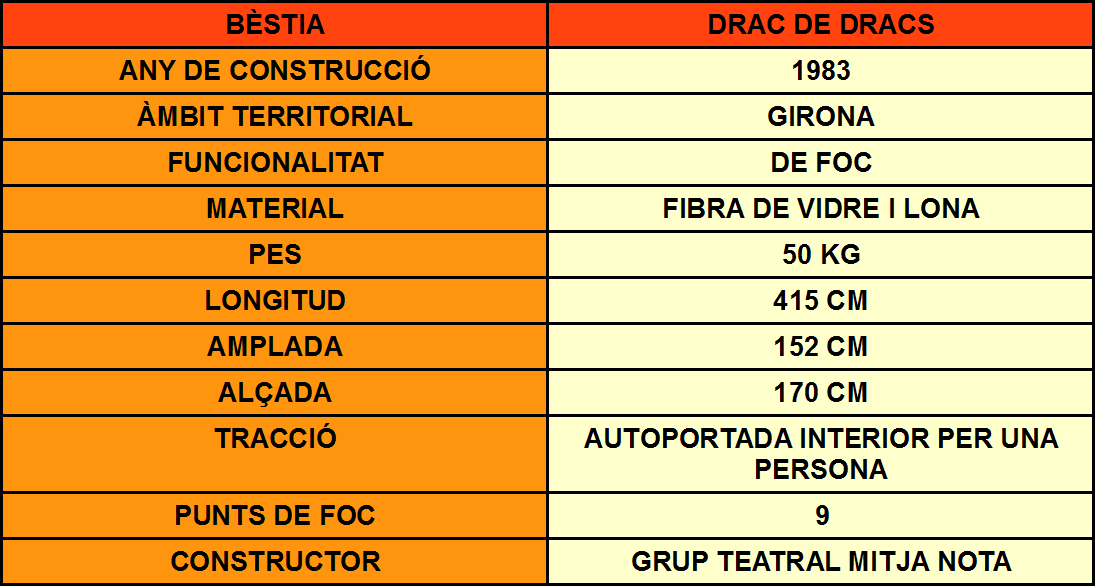 DRAC DE DRACS DADES