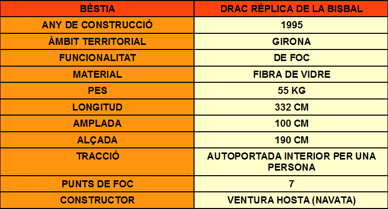 DRAC REPLICA DADES
